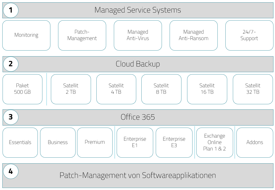 Unsere Managed Services